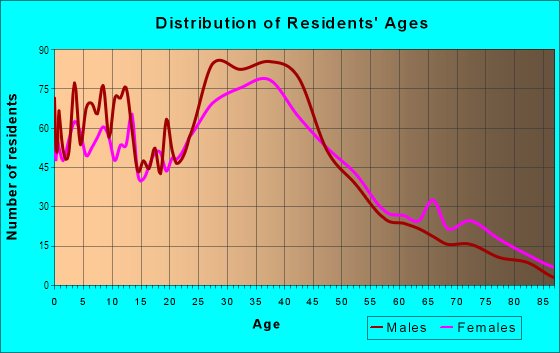 Age and Sex of Residents in Irvington in Fremont, CA