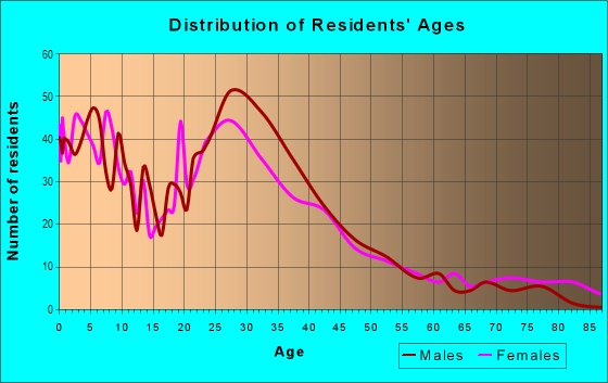 Age and Sex of Residents in Downtown in Anaheim, CA