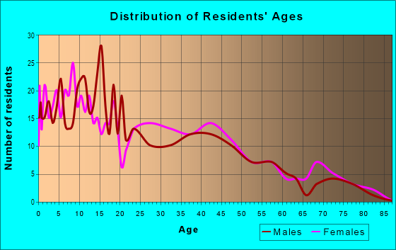 Age and Sex of Residents in Victoria in Loma Linda, CA