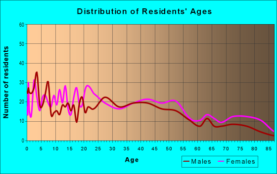 Age and Sex of Residents in Mountain Shadows in Highland, CA