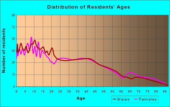 Age and Sex of Residents in North Loma Linda in San Bernardino, CA