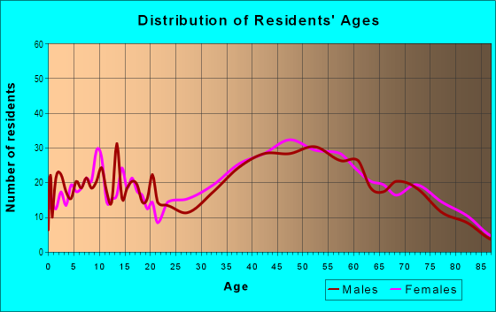 Age and Sex of Residents in Hillside in Glendale, CA