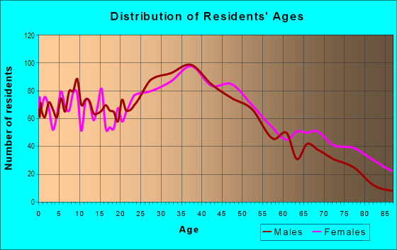 Age and Sex of Residents in Adams Hill Square in Glendale, CA