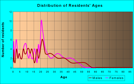 Age and Sex of Residents in Sycamore Canyon in Riverside, CA