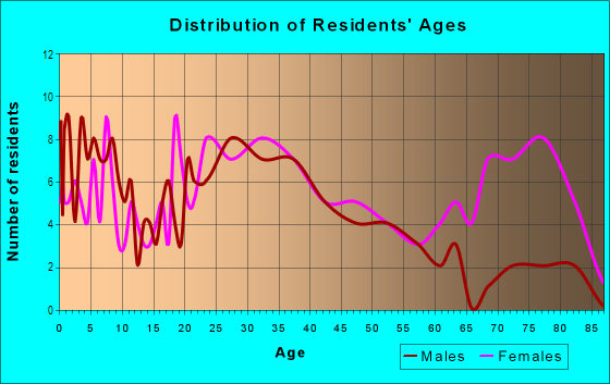 Age and Sex of Residents in Gothard in Huntington Beach, CA