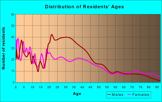 Age and Sex of Residents in Downtown in Modesto, CA
