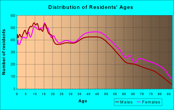 Age and Sex of Residents in North Side in Modesto, CA