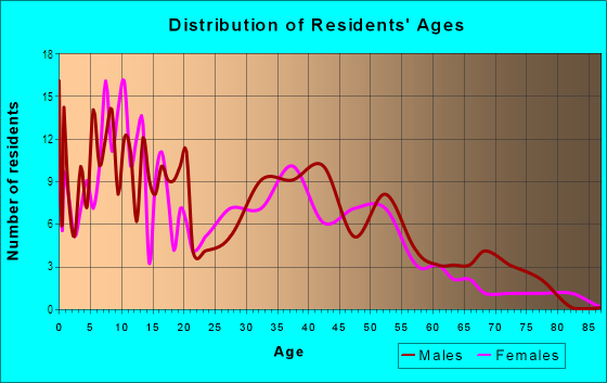 Age and Sex of Residents in Riverdale Park in Modesto, CA