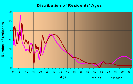Age and Sex of Residents in Alvin in San Jose, CA