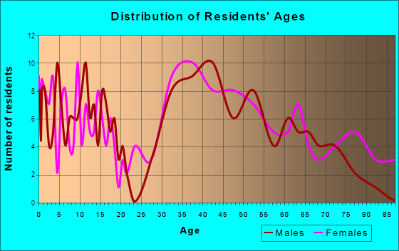 Age and Sex of Residents in Blossom Crest in San Jose, CA