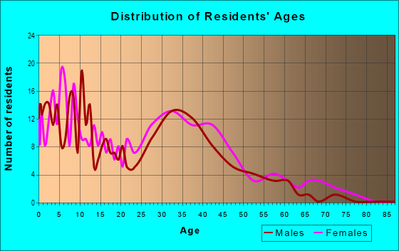 Age and Sex of Residents in Blossom Hill Homes in San Jose, CA