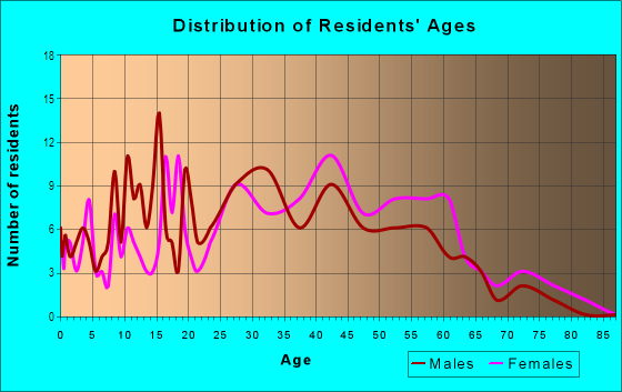 Age and Sex of Residents in Branham in San Jose, CA