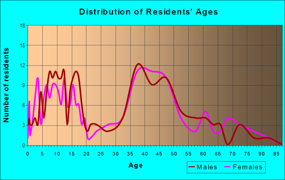 Age and Sex of Residents in Calabazas South in San Jose, CA