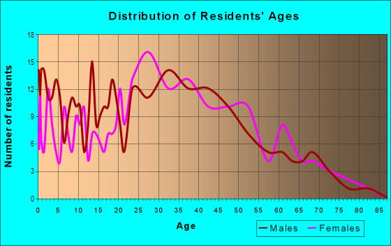 Age and Sex of Residents in Castro in San Jose, CA