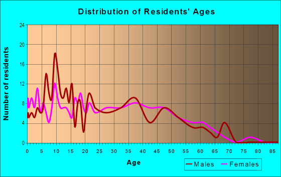 Age and Sex of Residents in Clayton South in San Jose, CA