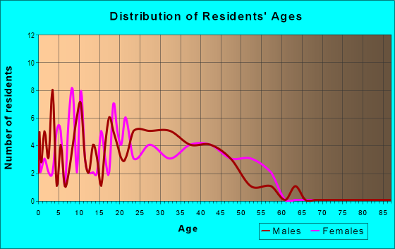 Age and Sex of Residents in Drake in San Jose, CA