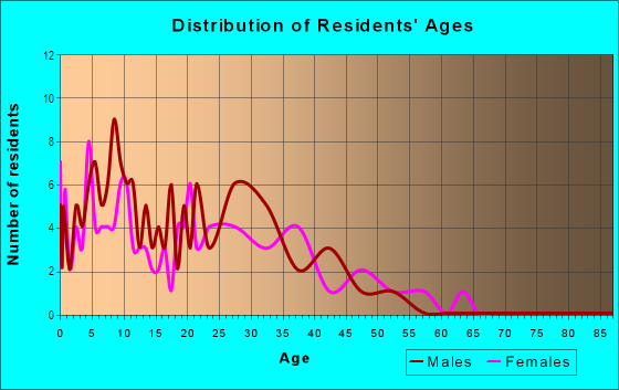 Age and Sex of Residents in Eastside in San Jose, CA
