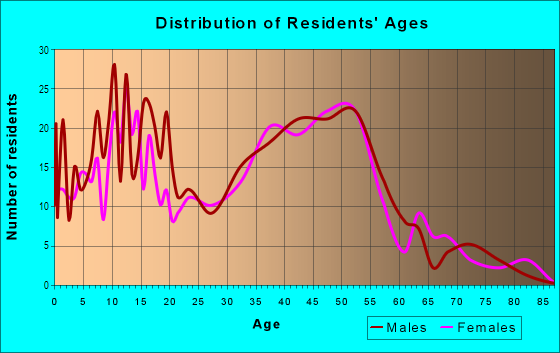 Age and Sex of Residents in Estates in San Jose, CA