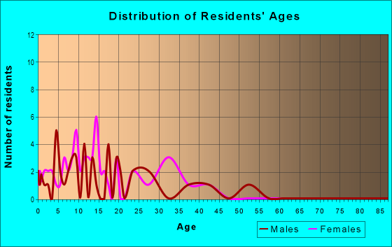 Age and Sex of Residents in Evans in San Jose, CA