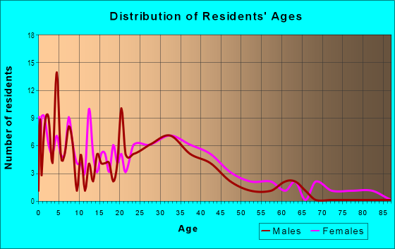 Age and Sex of Residents in Fruitdale College in San Jose, CA