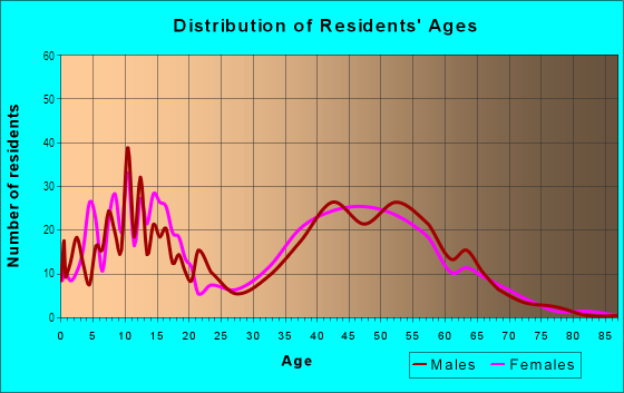 Age and Sex of Residents in Graystone in San Jose, CA