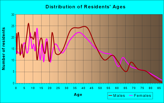 Age and Sex of Residents in Lone Hill Highlands in San Jose, CA