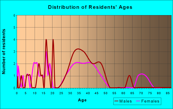 Age and Sex of Residents in Northern Cross in San Jose, CA