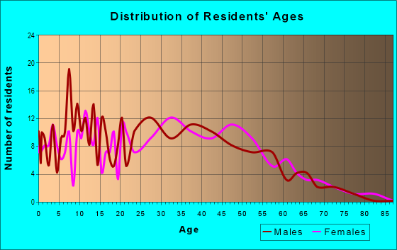 Age and Sex of Residents in Ohlone in San Jose, CA