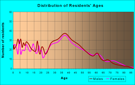 Age and Sex of Residents in Payne in San Jose, CA