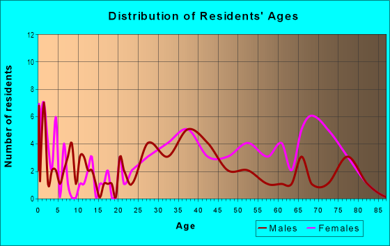 Age and Sex of Residents in Pepper Tree in San Jose, CA