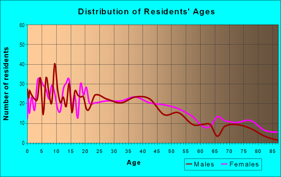 Age and Sex of Residents in Fremont North in Oxnard, CA