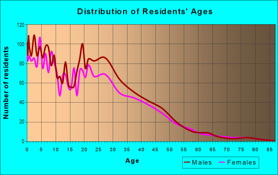 Age and Sex of Residents in South Winds in Oxnard, CA