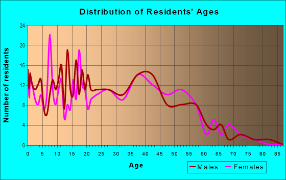 Age and Sex of Residents in Playa Del Rey in San Jose, CA