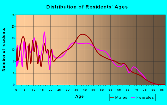 Age and Sex of Residents in Ruskin in San Jose, CA