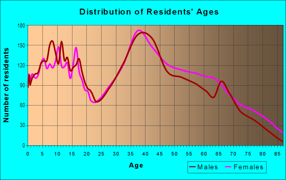 Age and Sex of Residents in West Garden Grove in Garden Grove, CA