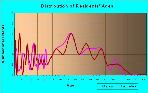 Age and Sex of Residents in Terrace Hills in San Jose, CA