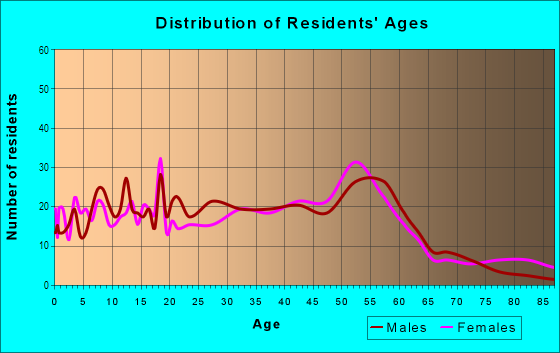 Age and Sex of Residents in Vista Park in San Jose, CA