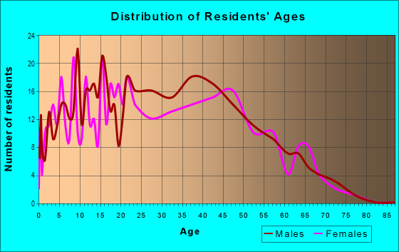 Age and Sex of Residents in Windmill Springs in San Jose, CA