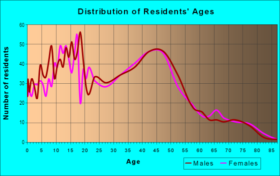 Age and Sex of Residents in Evergreen Hidden Glen in San Jose, CA
