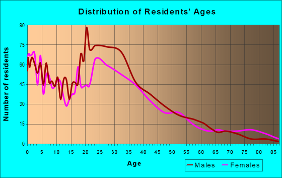 Age and Sex of Residents in Vista Valencia in Newhall, CA