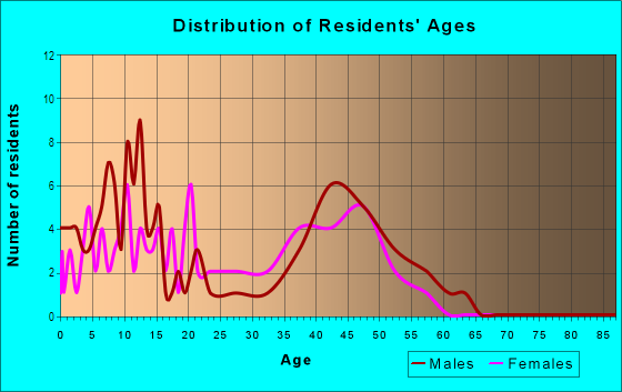 Age and Sex of Residents in Porta Bella in Santa Clarita, CA