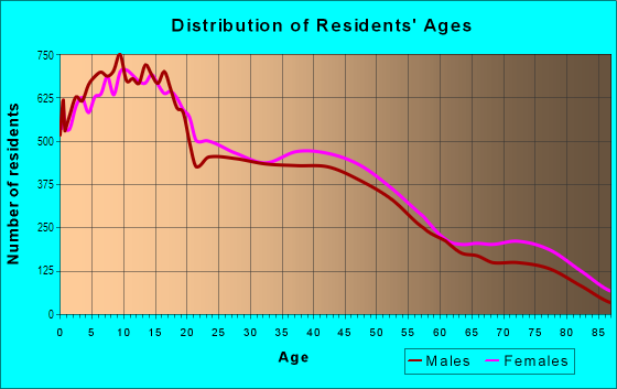 Age and Sex of Residents in Valley Oak District in Stockton, CA