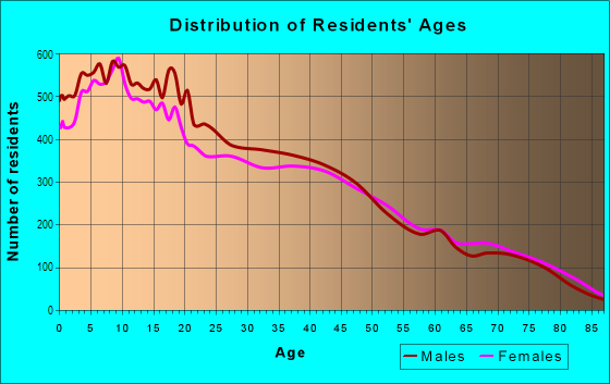 Age and Sex of Residents in Southeast Stockton in Stockton, CA