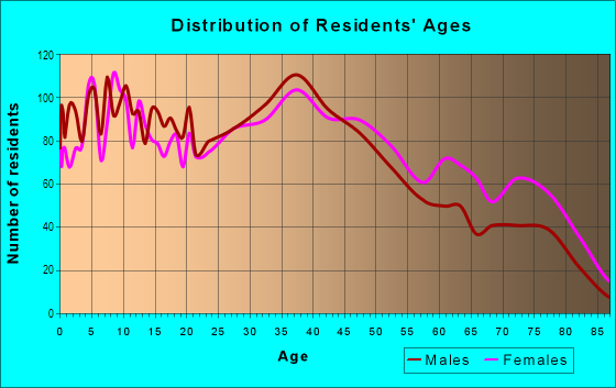 Age and Sex of Residents in Tennyson/Alquire in Hayward, CA