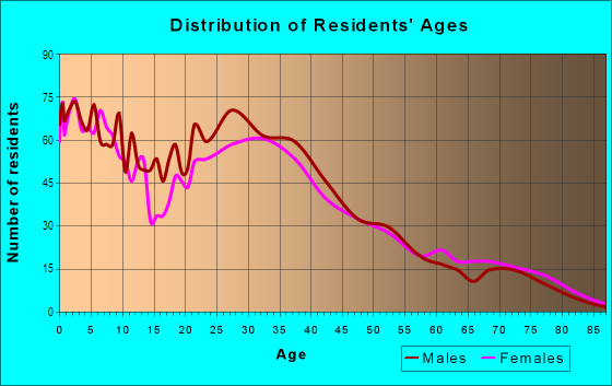 Age and Sex of Residents in Longwood/Winton Grove in Hayward, CA