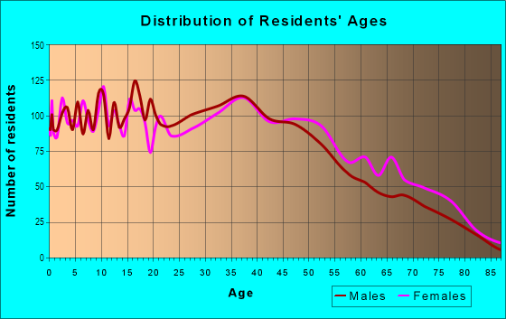 Age and Sex of Residents in Glen Eden in Hayward, CA