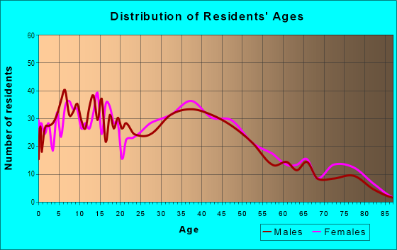 Age and Sex of Residents in Whitman/Mocine in Hayward, CA