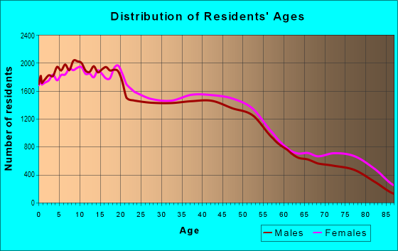 Age and Sex of Residents in North Stockton in Stockton, CA