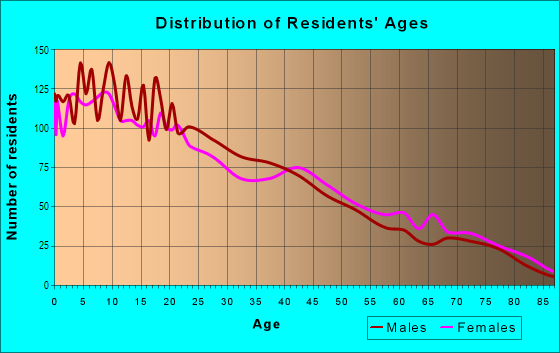 Age and Sex of Residents in Fair Oaks in Stockton, CA