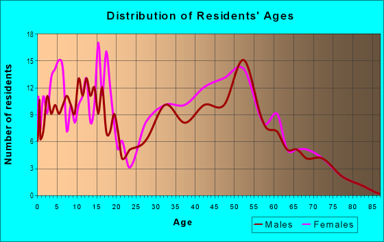 Age and Sex of Residents in Elkhorn in Stockton, CA